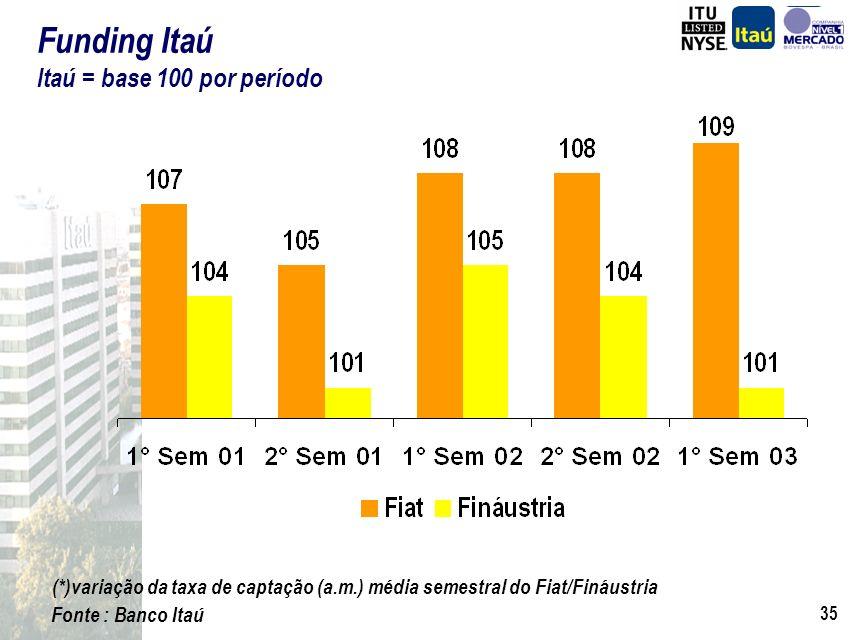 Funding Itaú Itaú = base 100 por período