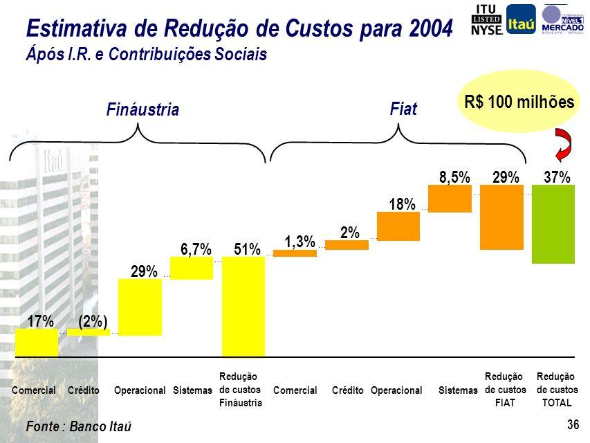 Redução de custos TOTAL