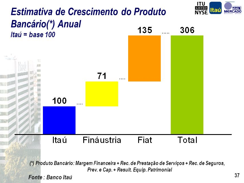 Estimativa de Crescimento do Produto Bancário(*) Anual Itaú = base 100