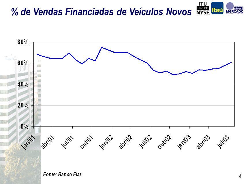 % de Vendas Financiadas de Veículos Novos