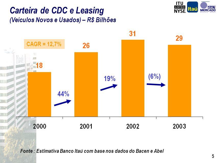 Carteira de CDC e Leasing (Veículos Novos e Usados) – R$ Bilhões