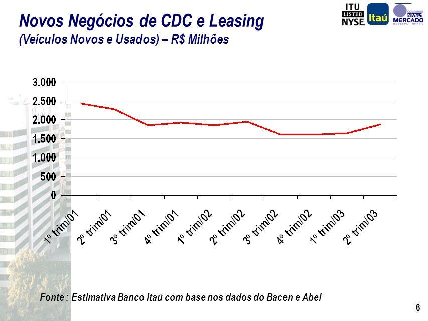 Novos Negócios de CDC e Leasing (Veículos Novos e Usados) – R$ Milhões