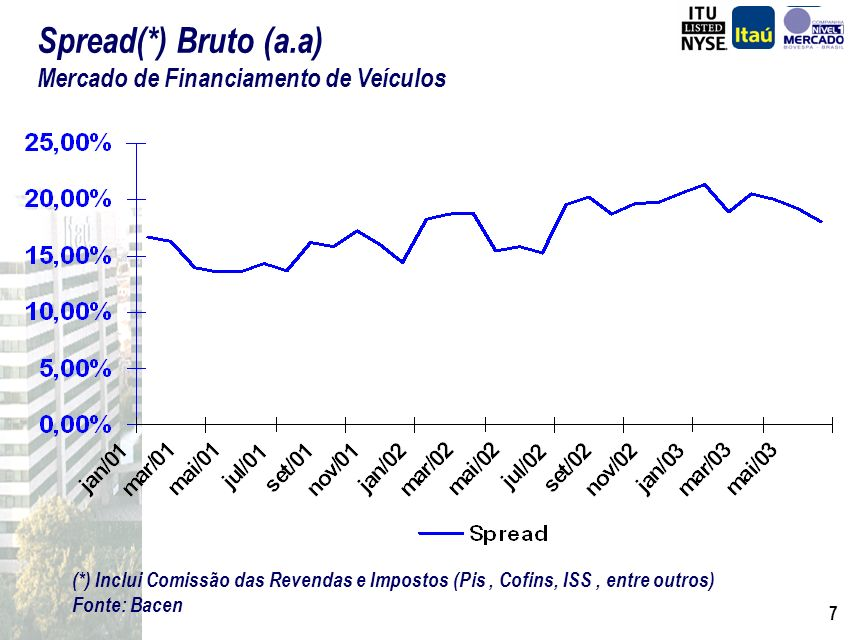 Spread(*) Bruto (a.a) Mercado de Financiamento de Veículos