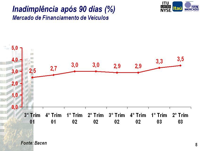 Inadimplência após 90 dias (%) Mercado de Financiamento de Veículos