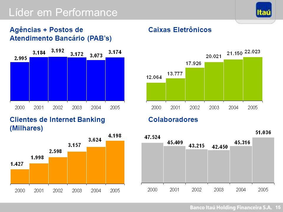 Líder em Performance Agências + Postos de Atendimento Bancário (PAB's)