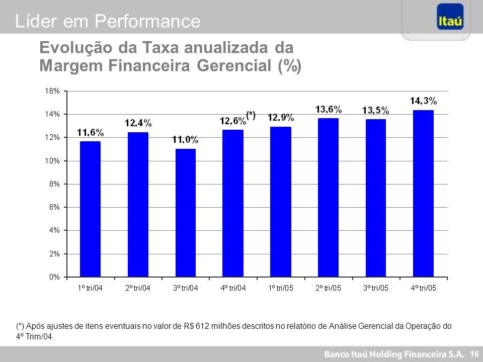 Líder em Performance Evolução da Taxa anualizada da Margem Financeira Gerencial (%) (*)