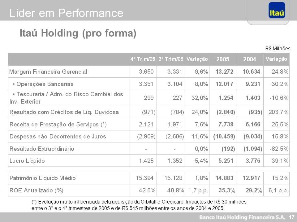 Líder em Performance Itaú Holding (pro forma) R$ Milhões