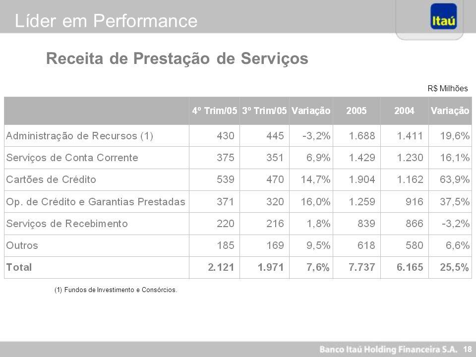 Líder em Performance Receita de Prestação de Serviços R$ Milhões