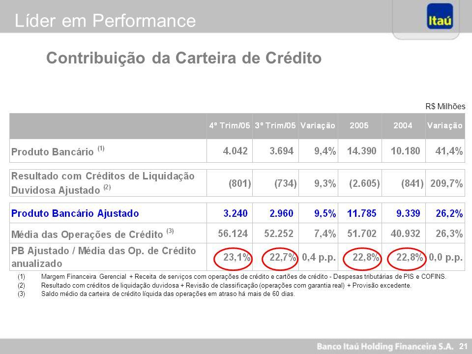 Líder em Performance Contribuição da Carteira de Crédito R$ Milhões