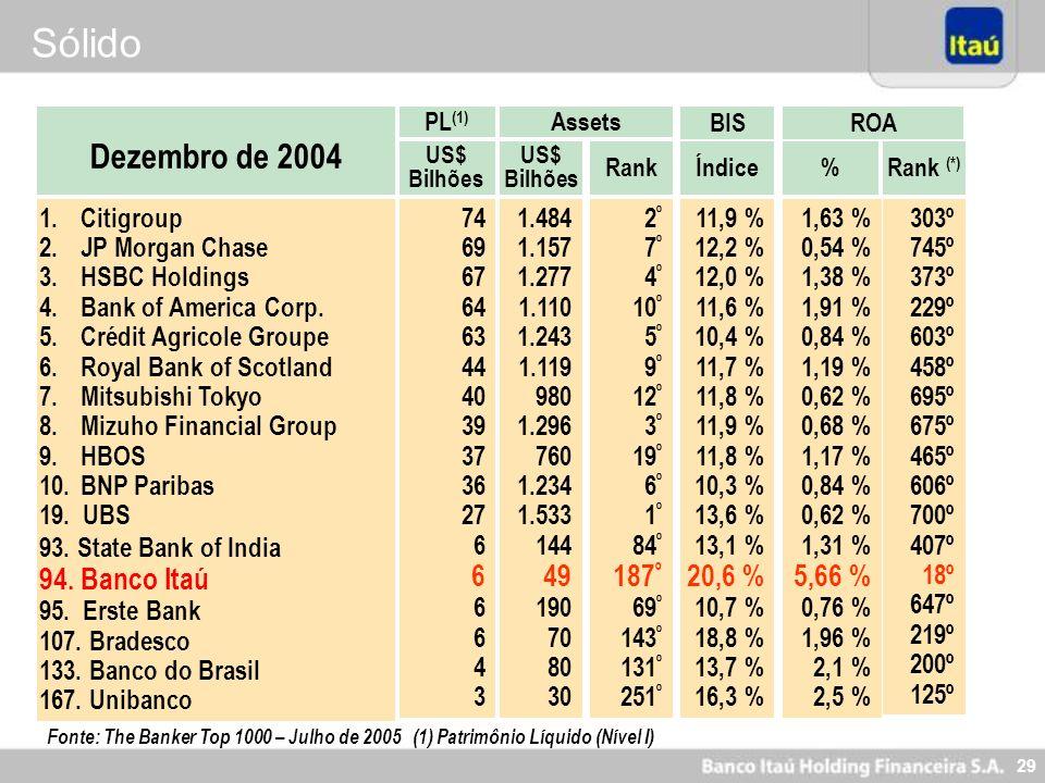 Sólido Dezembro de 2004 94. Banco Itaú 49 187º 20,6 % 5,66 % Citigroup