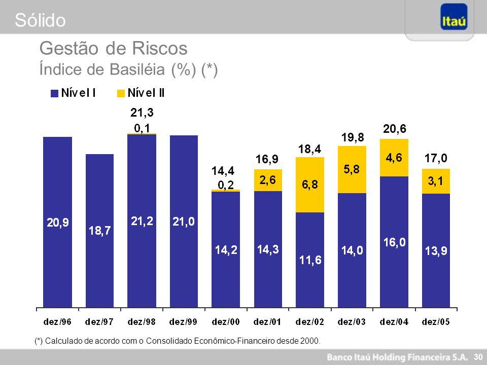 Sólido Gestão de Riscos Índice de Basiléia (%) (*) 21,3 20,6 19,8 18,4