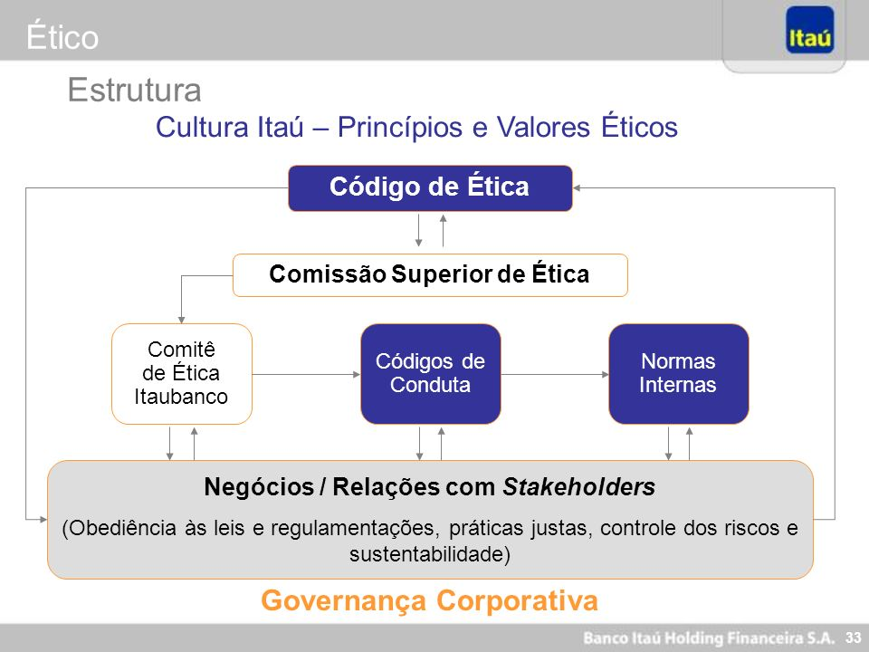 Ético Estrutura Cultura Itaú – Princípios e Valores Éticos