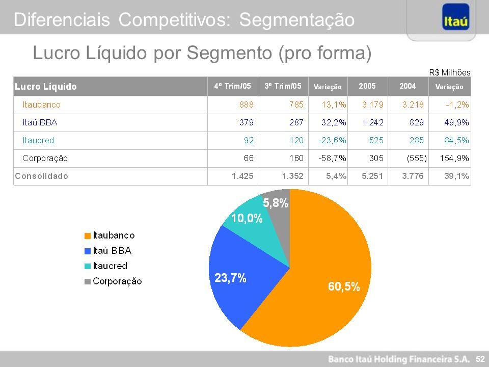 Diferenciais Competitivos: Segmentação
