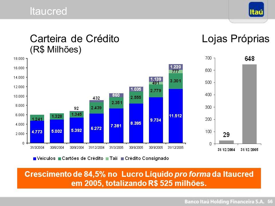 Carteira de Crédito (R$ Milhões) Lojas Próprias