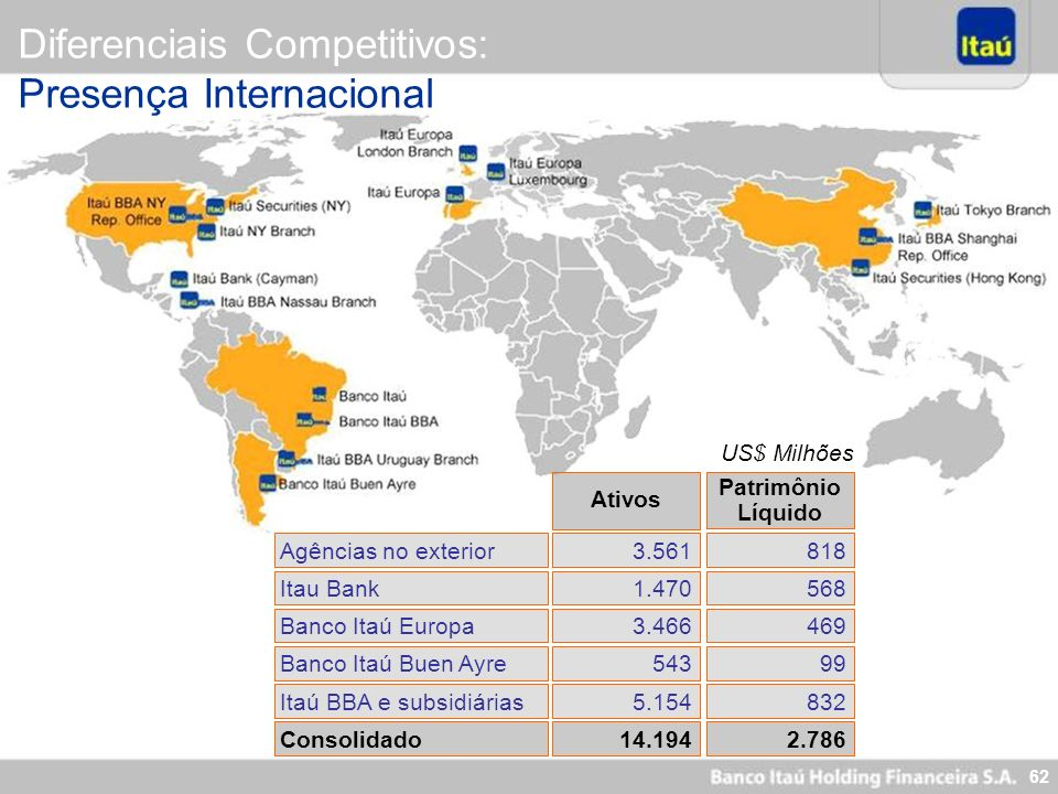 Diferenciais Competitivos: Presença Internacional
