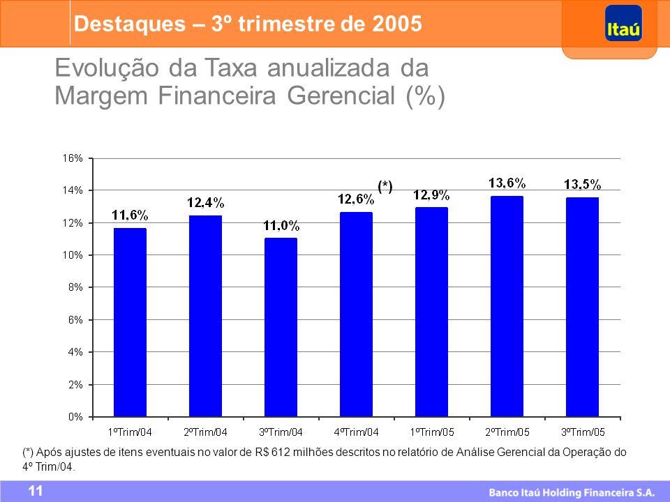 Evolução da Taxa anualizada da Margem Financeira Gerencial (%)