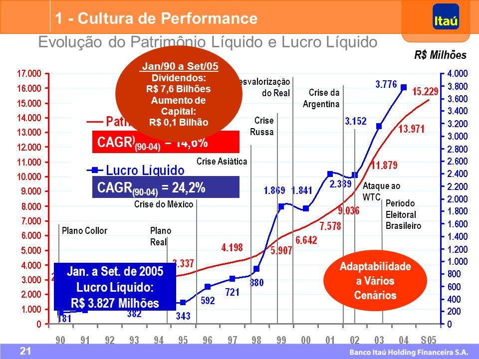 Adaptabilidade a Vários Cenários Lucro Líquido: R$ 3.827 Milhões
