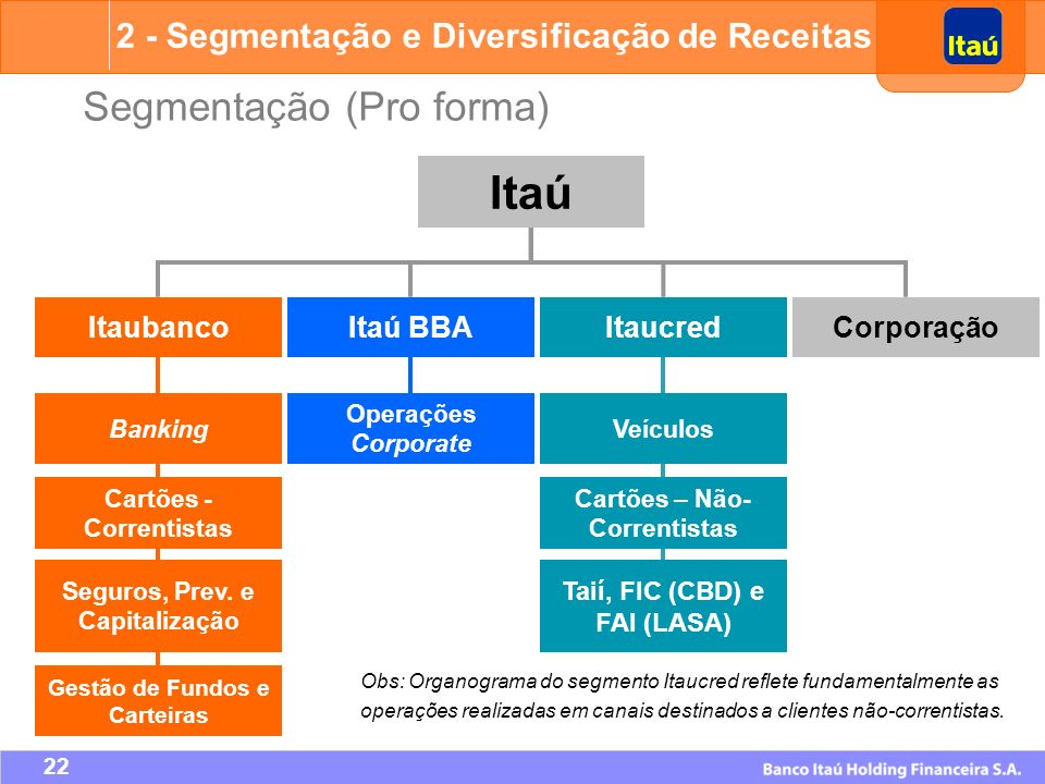 Itaú Segmentação (Pro forma)