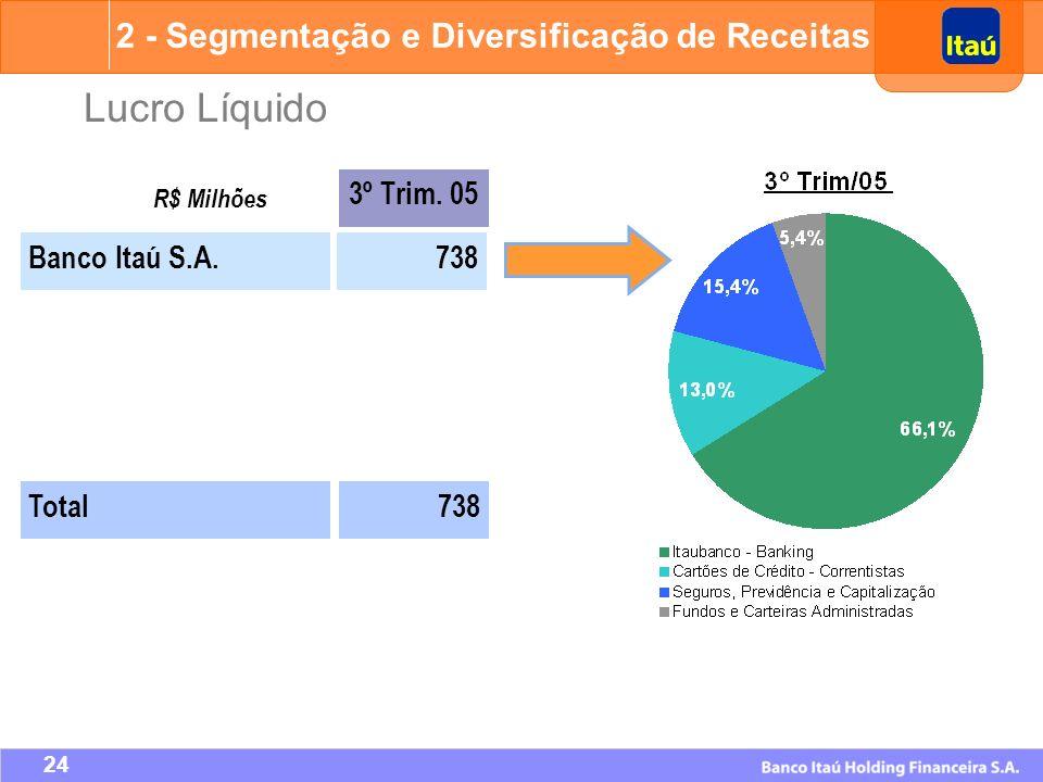 Lucro Líquido 2 - Segmentação e Diversificação de Receitas 3º Trim. 05