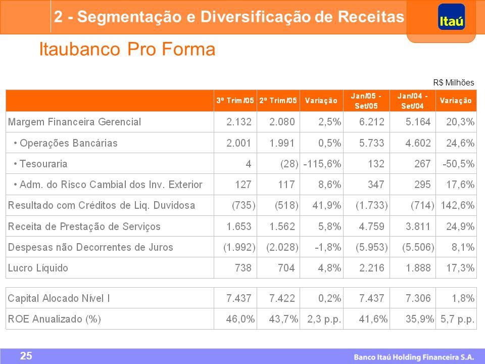 Itaubanco Pro Forma 2 - Segmentação e Diversificação de Receitas