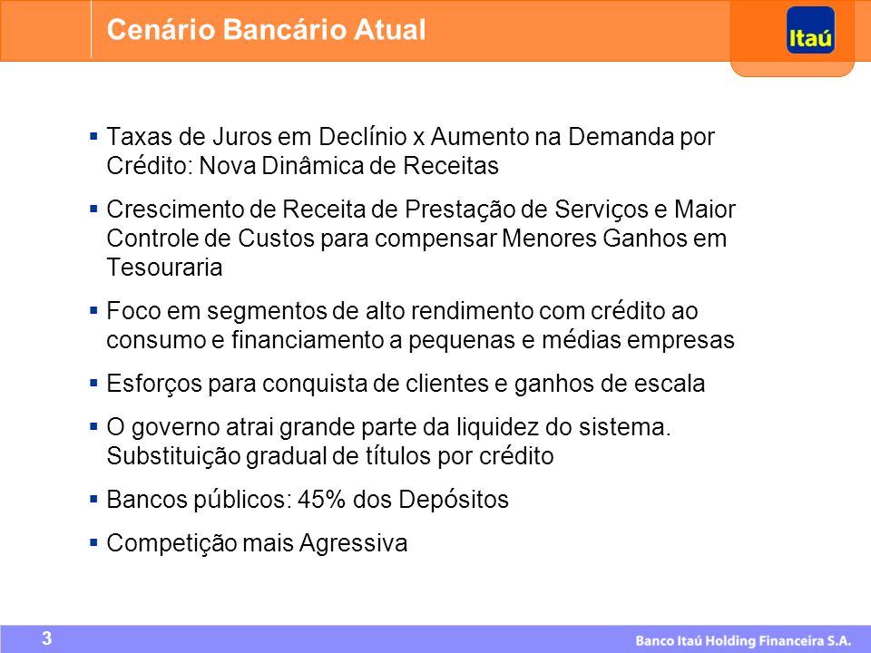Cenário Bancário Atual