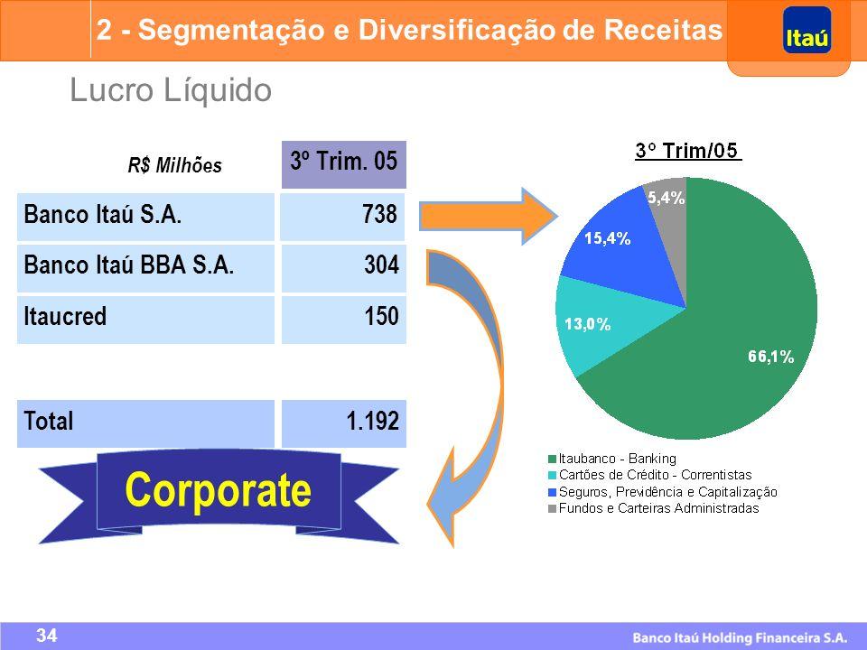 Corporate Lucro Líquido 2 - Segmentação e Diversificação de Receitas