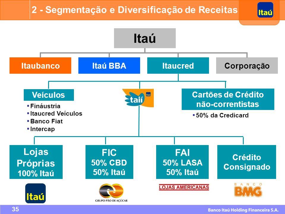 Cartões de Crédito não-correntistas