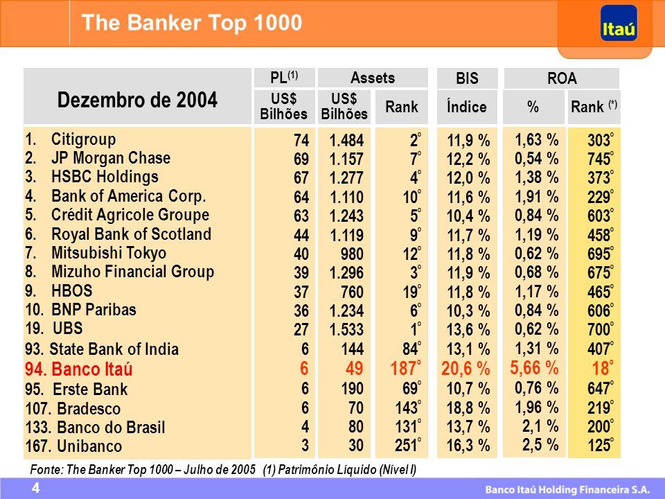 The Banker Top 1000 Dezembro de 2004 94. Banco Itaú 49 187º 20,6 %