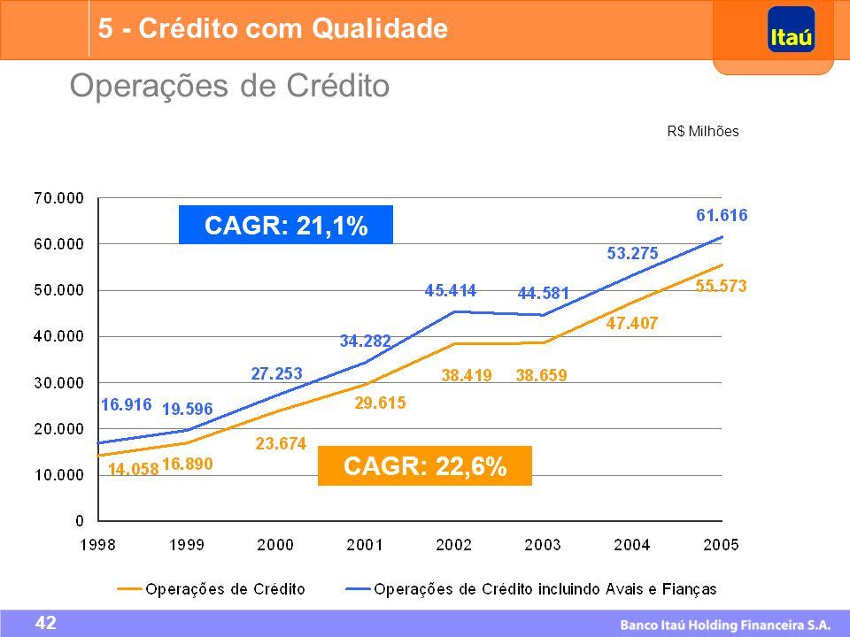 Operações de Crédito 5 - Crédito com Qualidade CAGR: 21,1% CAGR: 22,6%