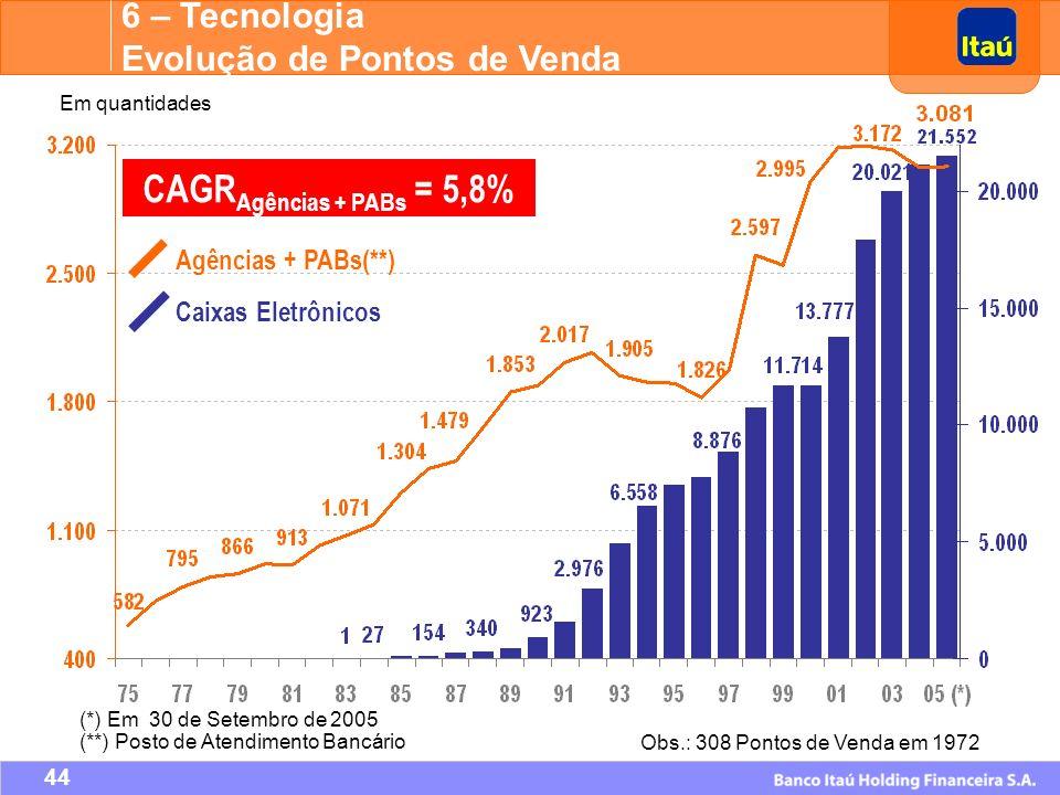 CAGRAgências + PABs = 5,8% 6 – Tecnologia Evolução de Pontos de Venda