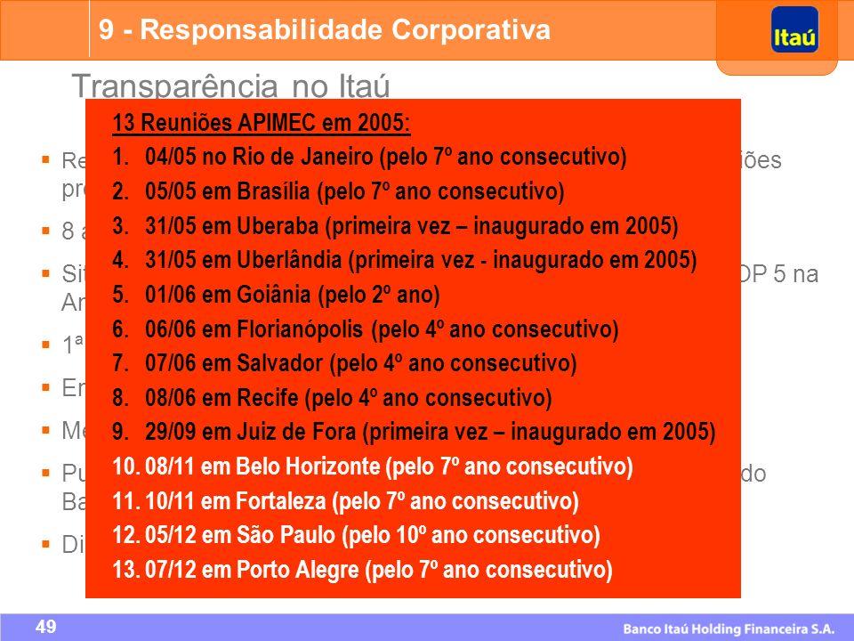 Transparência no Itaú 9 - Responsabilidade Corporativa
