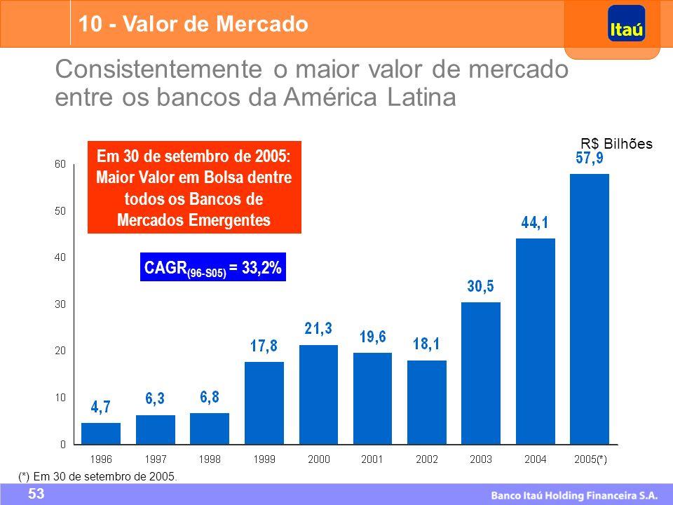10 - Valor de Mercado Consistentemente o maior valor de mercado entre os bancos da América Latina. R$ Bilhões.