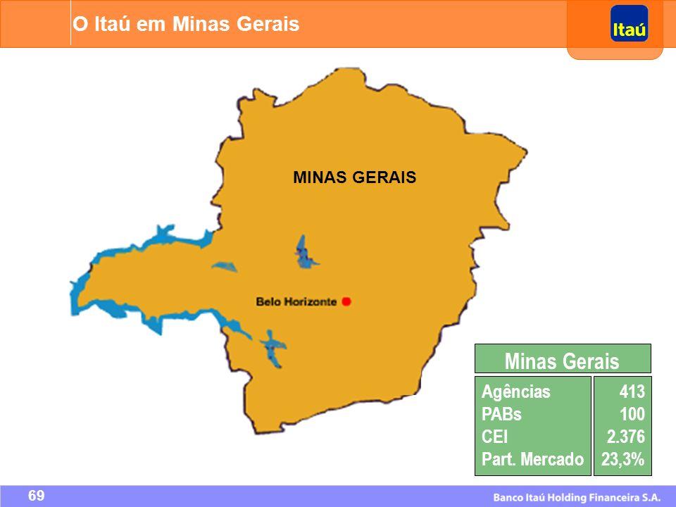 Minas Gerais O Itaú em Minas Gerais Agências PABs CEI Part. Mercado