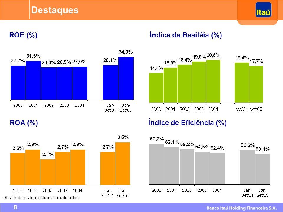 Destaques ROE (%) Índice da Basiléia (%) ROA (%)