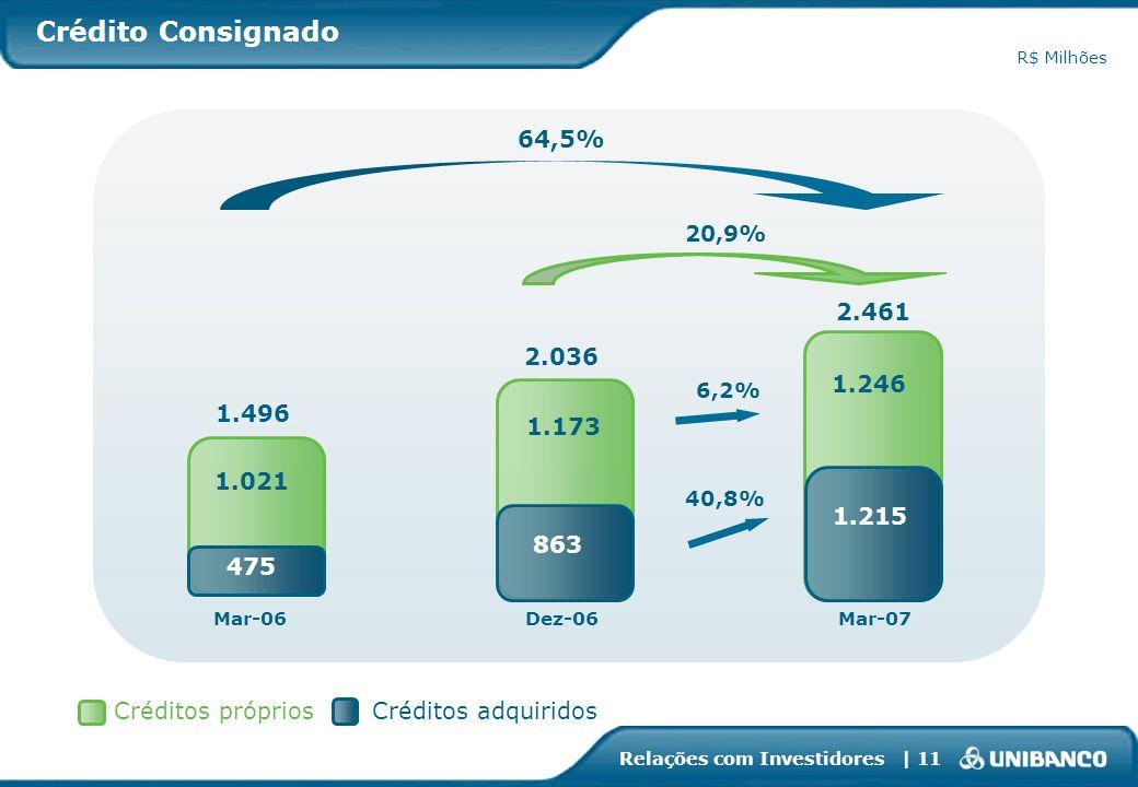 Crédito ConsignadoR$ Milhões. 64,5% 20,9% 2.461. 2.036. 1.246. 6,2% 1.496. 1.173. 1.021. 40,8% 1.215.