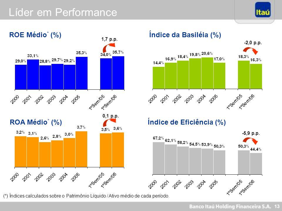 Líder em Performance ROE Médio* (%) Índice da Basiléia (%)