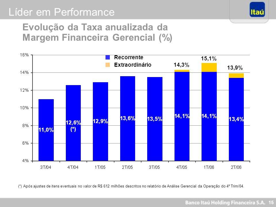 Líder em Performance Evolução da Taxa anualizada da Margem Financeira Gerencial (%) Recorrente. 15,1%