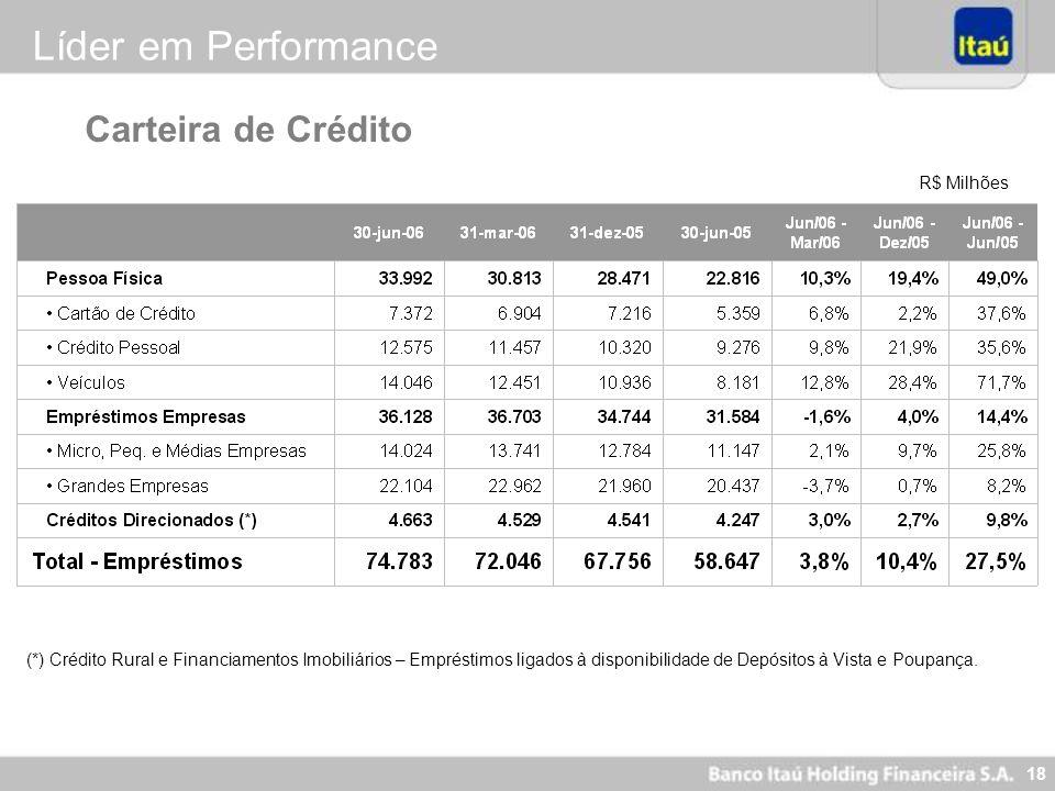 Líder em Performance Carteira de Crédito R$ Milhões