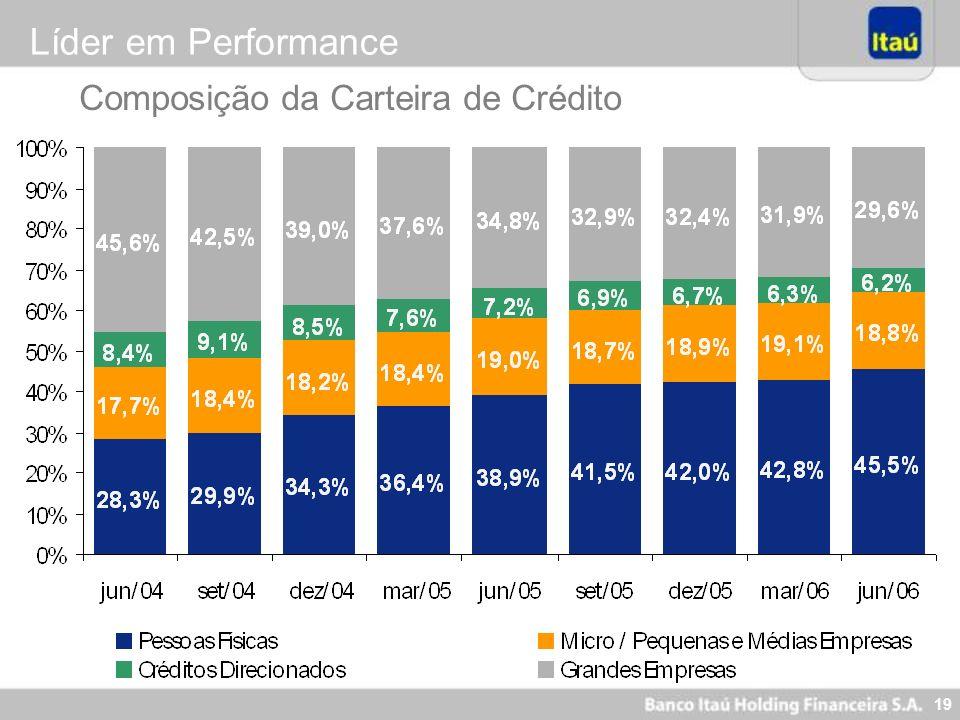 Líder em Performance Composição da Carteira de Crédito