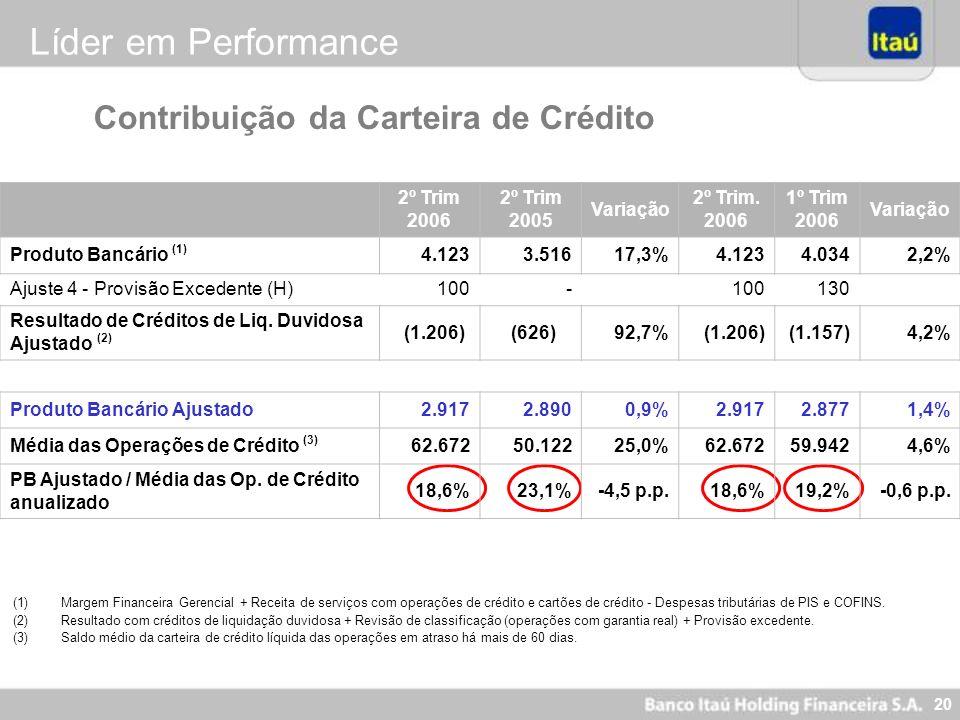 Líder em Performance Contribuição da Carteira de Crédito 2º Trim 2006