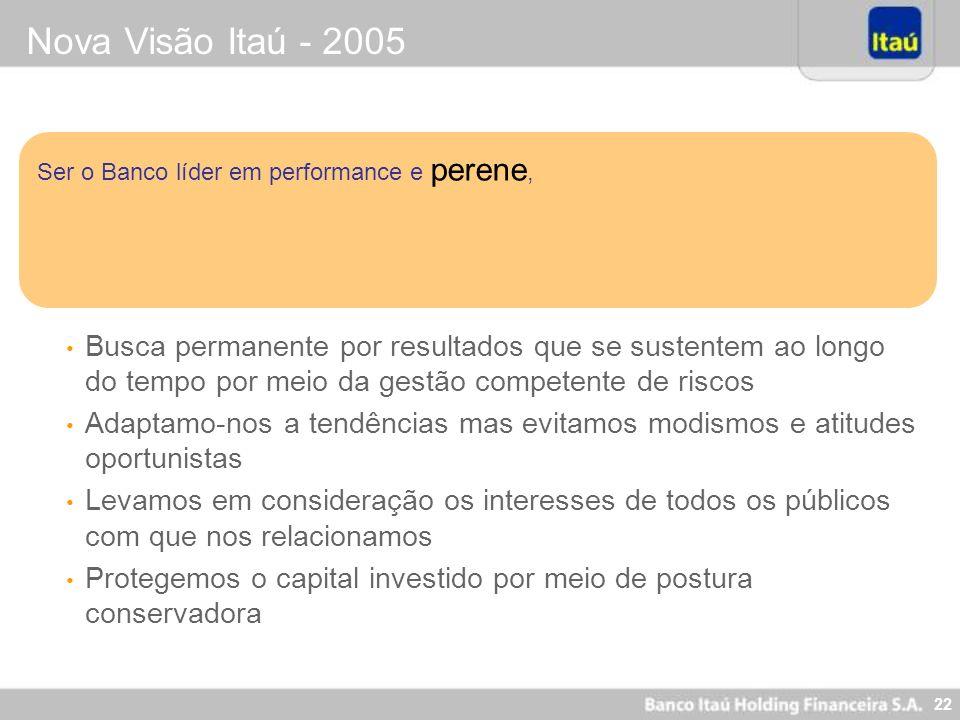 Nova Visão Itaú - 2005 Ser o Banco líder em performance e perene,