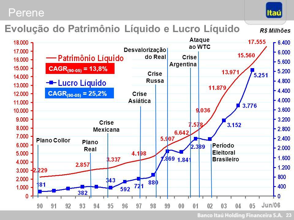 Perene Evolução do Patrimônio Líquido e Lucro Líquido Jun/06