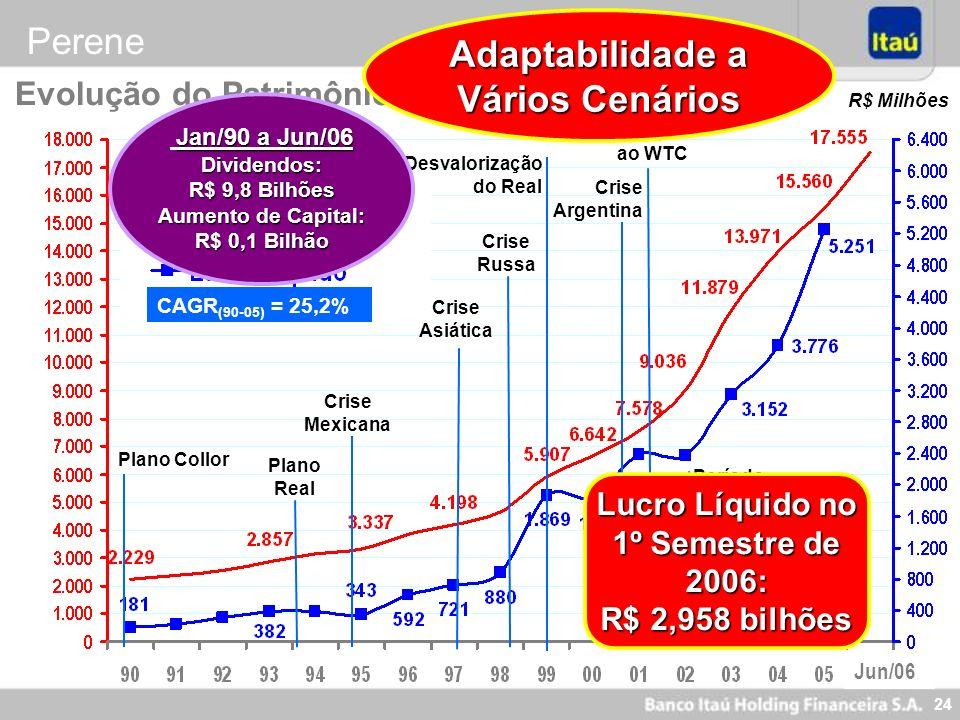 Adaptabilidade a Vários Cenários Lucro Líquido no 1º Semestre de 2006: