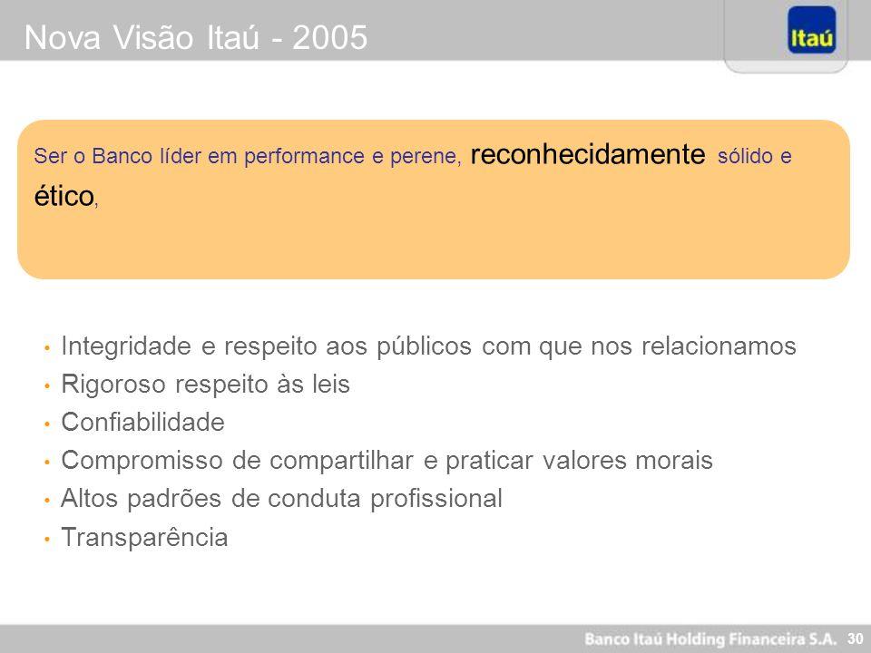 Nova Visão Itaú - 2005 Ser o Banco líder em performance e perene, reconhecidamente sólido e ético,
