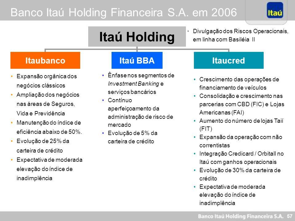 Itaú Holding Banco Itaú Holding Financeira S.A. em 2006 Itaubanco