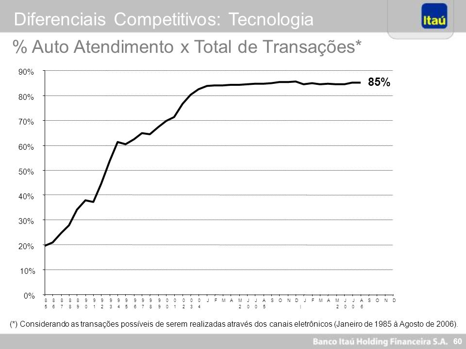 Diferenciais Competitivos: Tecnologia