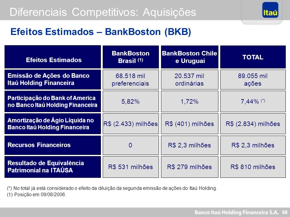 BankBoston Chile e Uruguai