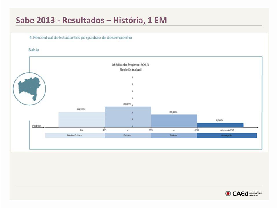 Sabe 2013 - Resultados – História, 1 EM