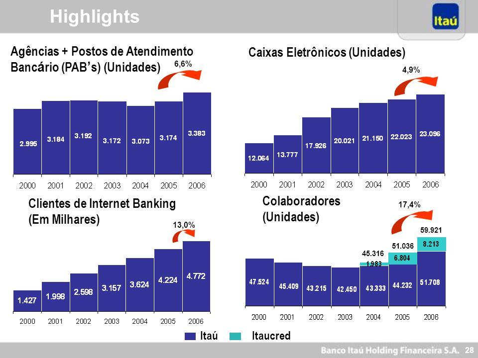 HighlightsAgências + Postos de Atendimento Bancário (PAB's) (Unidades) Caixas Eletrônicos (Unidades)