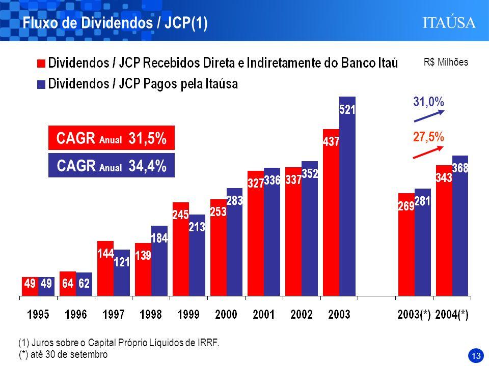 Fluxo de Dividendos / JCP(1)
